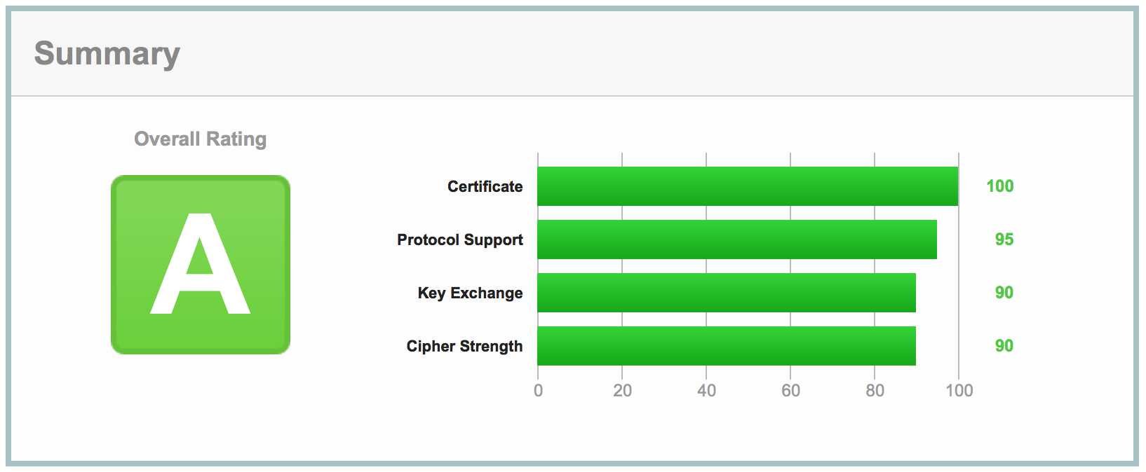 Qualys SSL Server Test after HAProxy config update