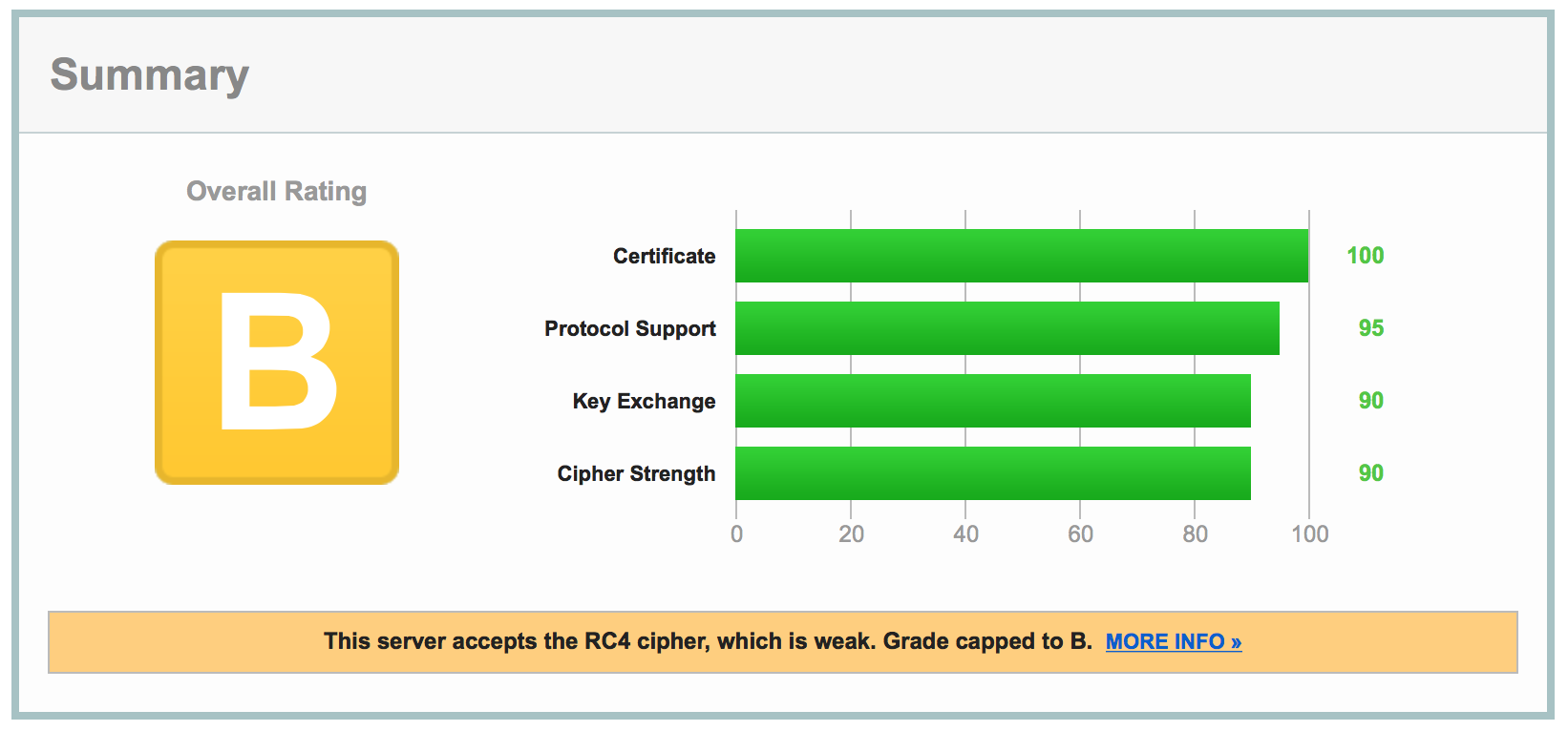 Qualys SSL Server Test before HAProxy config update